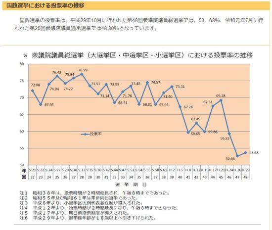 投票率推移のグラフ